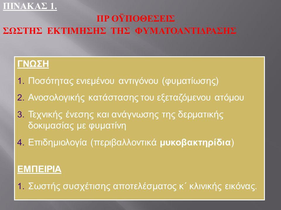ΠΙΝΑΚΑΣ 1.ΠΡ ΟΫΠΟΘΕΣΕΙΣ ΣΩΣΤΗΣ ΕΚΤΙΜΗΣΗΣ ΤΗΣ ΦΥΜΑΤΟΑΝΤΙΔΡΑΣΗΣ ΓΝΩΣΗ 1.