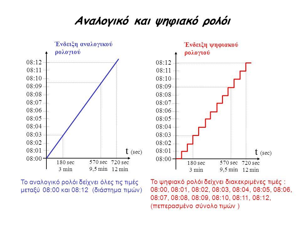 Αναλογικό και ψηφιακό ρολόι t (sec) Ένδειξη αναλογικού ρολογιού 08:12 08:11 08:10 08:09 08:08 08:07 08:06 08:05 08:04 08:03 08:02 08:01 08:00 180 sec