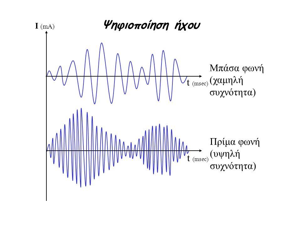 I (mA) t (msec) Ψηφιοποίηση ήχου Αναλογικός ήχος: διάστημα τιμών [-6, 6] 654321654321 -1 -2 -3 -4 -5 -6 2 msec Διάρκεια ήχου 2 1