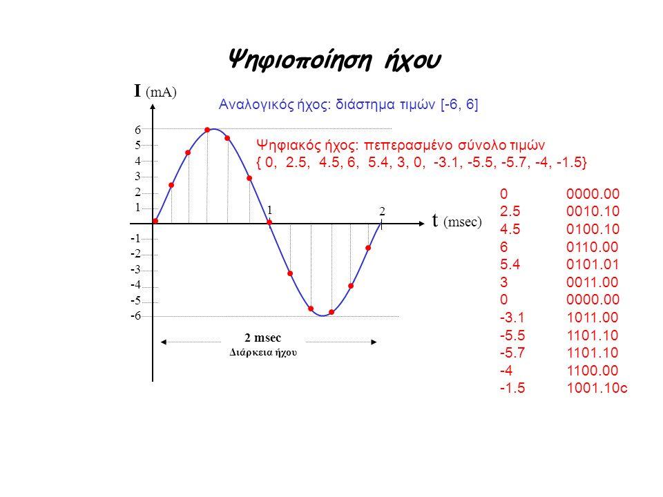 Ψηφιοποίηση ήχου I (mA) t (msec) Αναλογικός ήχος: διάστημα τιμών [-6, 6] 654321654321 -1 -2 -3 -4 -5 -6 Ψηφιακός ήχος: πεπερασμένο σύνολο τιμών { 0, 2.5, 4.5, 6, 5.4, 3, 0, -3.1, -5.5, -5.7, -4, -1.5} 2 msec Διάρκεια ήχου 2 1 00000.00 2.50010.10 4.50100.10 60110.00 5.40101.01 30011.00 00000.00 -3.11011.00 -5.51101.10 -5.71101.10 -41100.00 -1.51001.10c