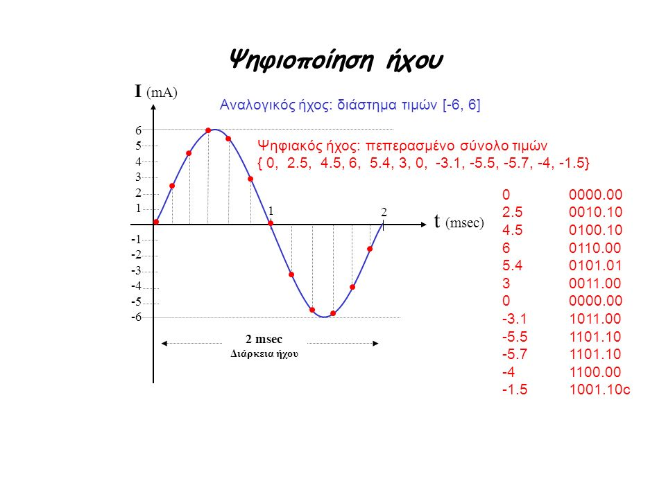 I (mA) t (msec) Ψηφιοποίηση ήχου Αναλογικός ήχος: διάστημα τιμών [-6, 6] 654321654321 -1 -2 -3 -4 -5 -6 Ψηφιακός ήχος: πεπερασμένο σύνολο τιμών { 0, 2.5, 4.5, 6, 5.4, 3, 0, -3.1, -5.5, -5.7, -4, -1.5} 2 msec Διάρκεια ήχου 2 1 00000.00 2.50010.10 4.50100.10 60110.00 5.40101.01 30011.00 00000.00 -3.11011.00 -5.51101.10 -5.71101.10 -41100.00 -1.51001.10c