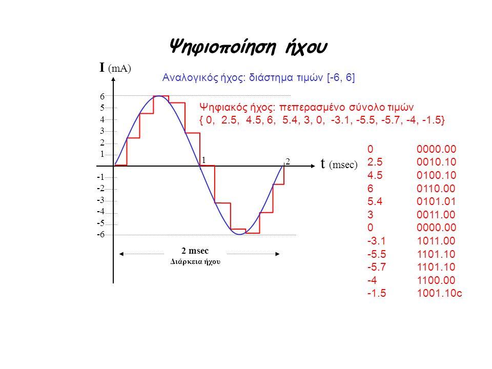 Ψηφιοποίηση ήχου I (mA) t (msec) Αναλογικός ήχος: διάστημα τιμών [-6, 6] 654321654321 -1 -2 -3 -4 -5 -6 Ψηφιακός ήχος: πεπερασμένο σύνολο τιμών { 0, 2