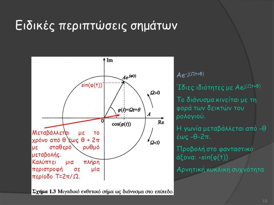 Ειδικές περιπτώσεις σημάτων 13 Μεταβάλλεται με το χρόνο από θ έως θ + 2π με σταθερό ρυθμό μεταβολής.