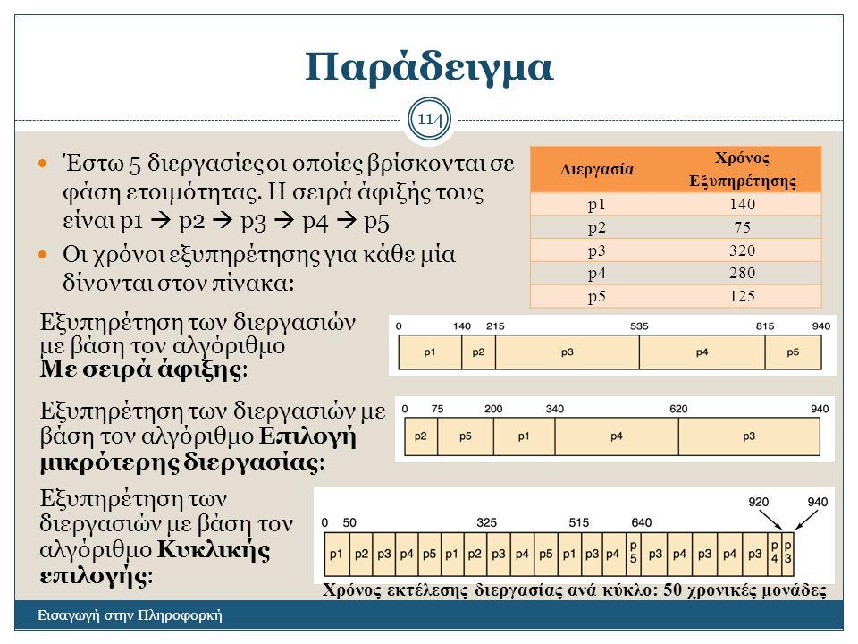 Παράδειγμα Εισαγωγή στην Πληροφορκή 114 Έστω 5 διεργασίες οι οποίες βρίσκονται σε φάση ετοιμότητας. Η σειρά άφιξής τους είναι p1  p2  p3  p4  p5 Ο