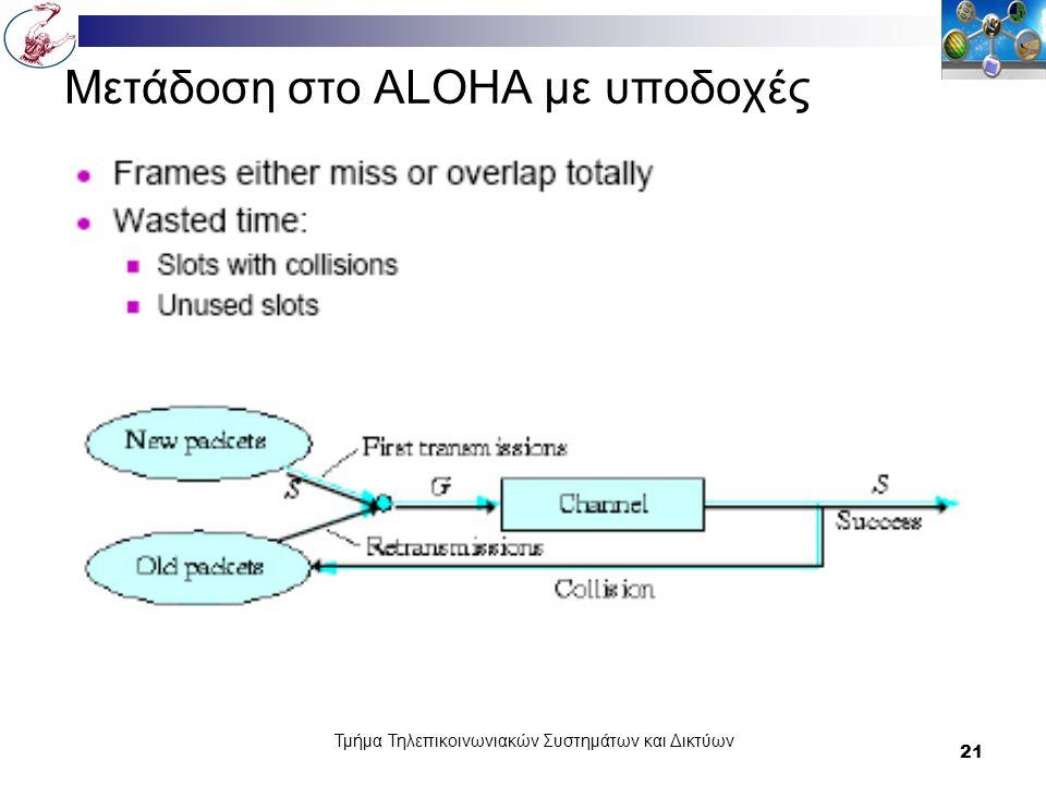 Τμήμα Τηλεπικοινωνιακών Συστημάτων και Δικτύων 21 Μετάδοση στο ALOHA με υποδοχές