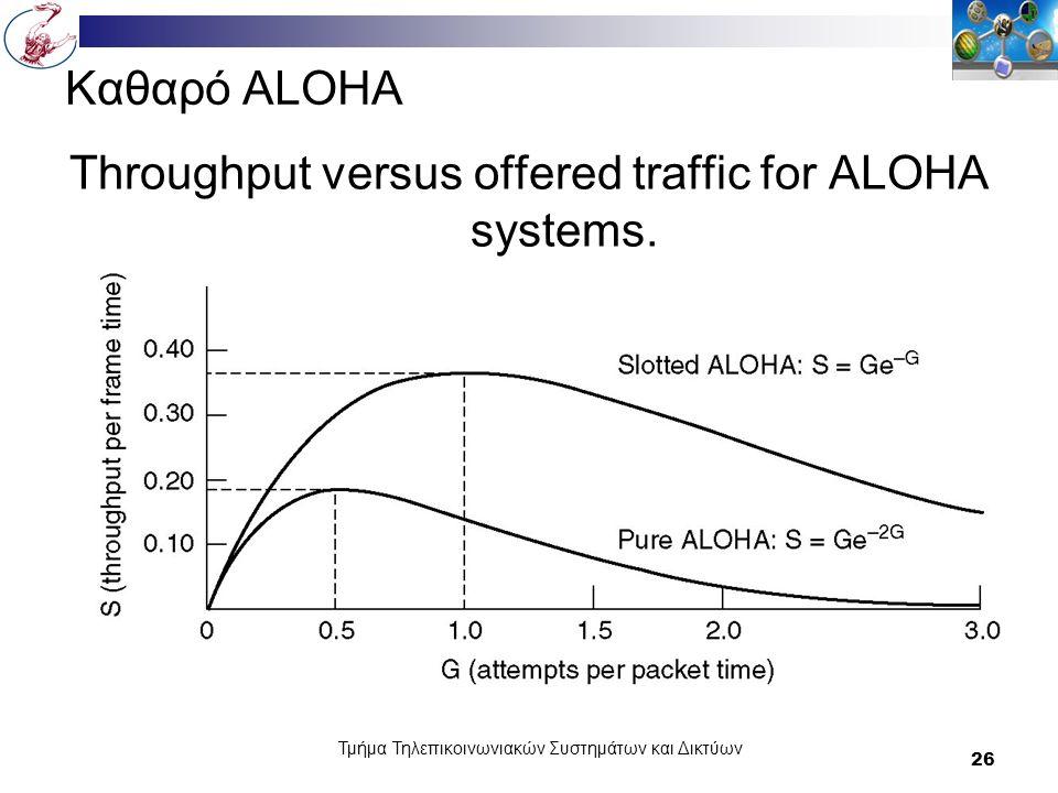Τμήμα Τηλεπικοινωνιακών Συστημάτων και Δικτύων 26 Καθαρό ΑLOHA Throughput versus offered traffic for ALOHA systems.