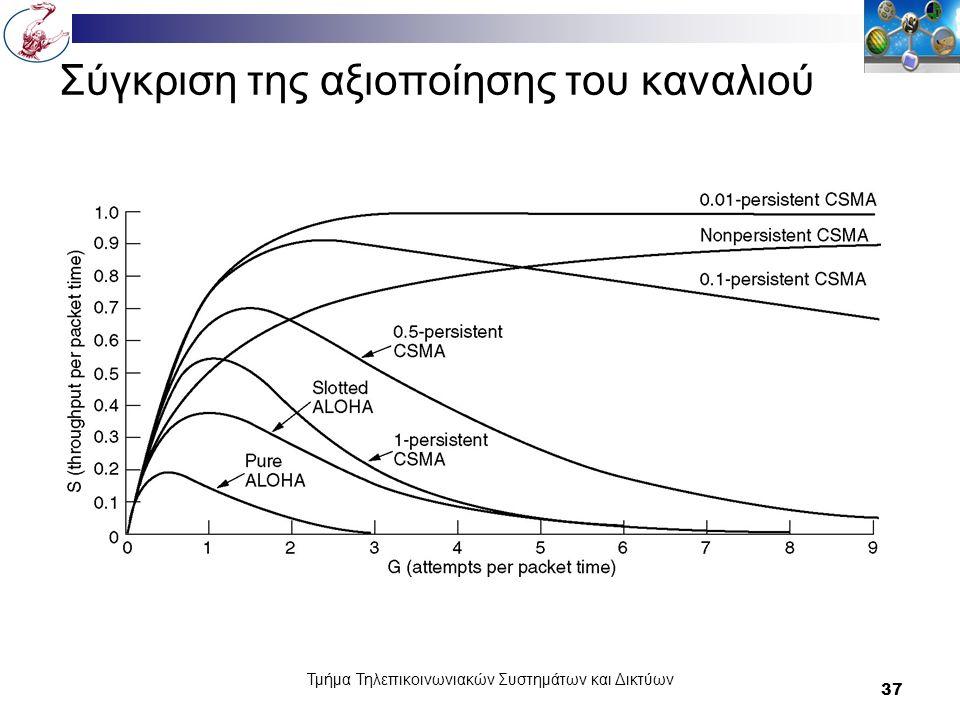 Τμήμα Τηλεπικοινωνιακών Συστημάτων και Δικτύων 37 Σύγκριση της αξιοποίησης του καναλιού