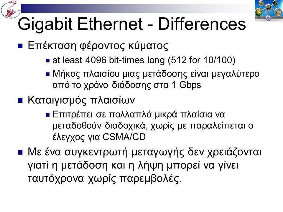 Gigabit Ethernet - Differences Επέκταση φέροντος κύματος at least 4096 bit-times long (512 for 10/100) Μήκος πλαισίου μιας μετάδοσης είναι μεγαλύτερο από το χρόνο διάδοσης στα 1 Gbps Καταιγισμός πλαισίων Επιτρέπει σε πολλαπλά μικρά πλαίσια να μεταδοθούν διαδοχικά, χωρίς με παραλείπεται ο έλεγχος για CSMA/CD Με ένα συγκεντρωτή μεταγωγής δεν χρειάζονται γιατί η μετάδοση και η λήψη μπορεί να γίνει ταυτόχρονα χωρίς παρεμβολές.