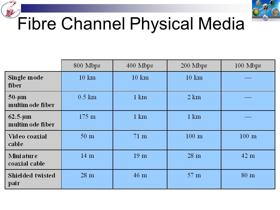 Fibre Channel Physical Media