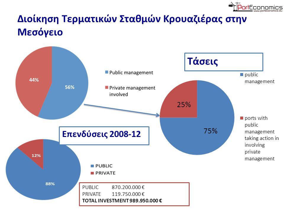 Διοίκηση Τερματικών Σταθμών Κρουαζιέρας στην Μεσόγειο Τάσεις PUBLIC 870.200.000 € PRIVATE 119.750.000 € TOTAL INVESTMENT 989.950.000 € Επενδύσεις 2008-12