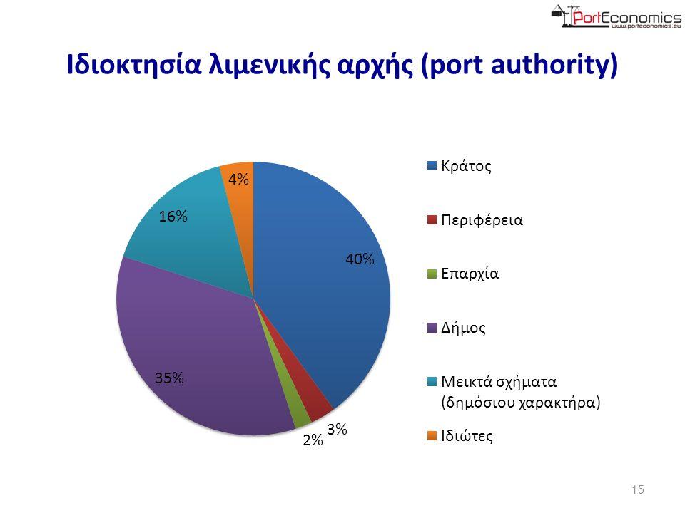 Αριθμός λιμένων ανά Λιμενική Αρχή (Port authority) 16