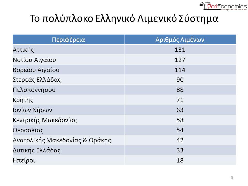 Το πολύπλοκο Ελληνικό Λιμενικό Σύστημα ΠεριφέρειαΑριθμός Λιμένων Αττικής131 Νοτίου Αιγαίου127 Βορείου Αιγαίου114 Στερεάς Ελλάδας90 Πελοποννήσου88 Κρήτης71 Ιονίων Νήσων63 Κεντρικής Μακεδονίας58 Θεσσαλίας54 Ανατολικής Μακεδονίας & Θράκης42 Δυτικής Ελλάδας33 Ηπείρου18 9