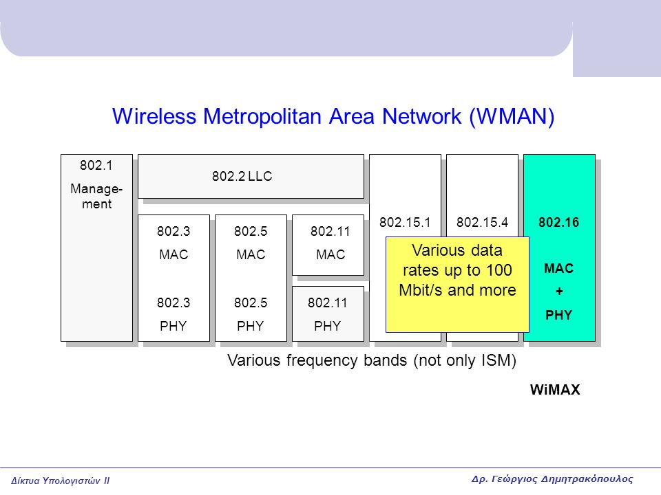 Δίκτυα Υπολογιστών II Wireless Metropolitan Area Network (WMAN) 802.15.1 MAC + PHY 802.15.4 MAC + PHY 802.16 MAC + PHY 802.1 Manage- ment 802.3 MAC 802.3 PHY 802.5 MAC 802.5 PHY 802.11 PHY 802.2 LLC 802.11 MAC Various frequency bands (not only ISM) WiMAX Various data rates up to 100 Mbit/s and more Δρ.