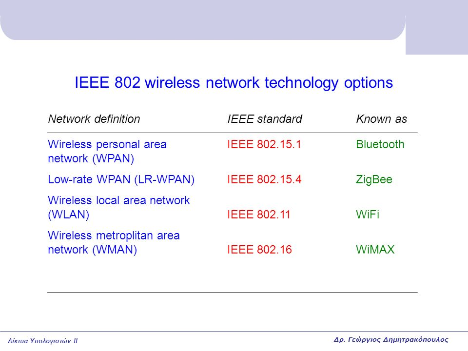 Δίκτυα Υπολογιστών II IEEE 802 wireless network technology options Network definition Wireless personal area network (WPAN) Low-rate WPAN (LR-WPAN) Wireless local area network (WLAN) Wireless metroplitan area network (WMAN) IEEE standard IEEE 802.15.1 IEEE 802.15.4 IEEE 802.11 IEEE 802.16 Known as Bluetooth ZigBee WiFi WiMAX Δρ.