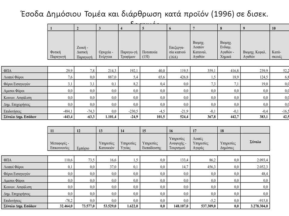 Έσοδα Δημόσιου Τομέα και διάρθρωση κατά προϊόν (1996) σε δισεκ. δραχμές
