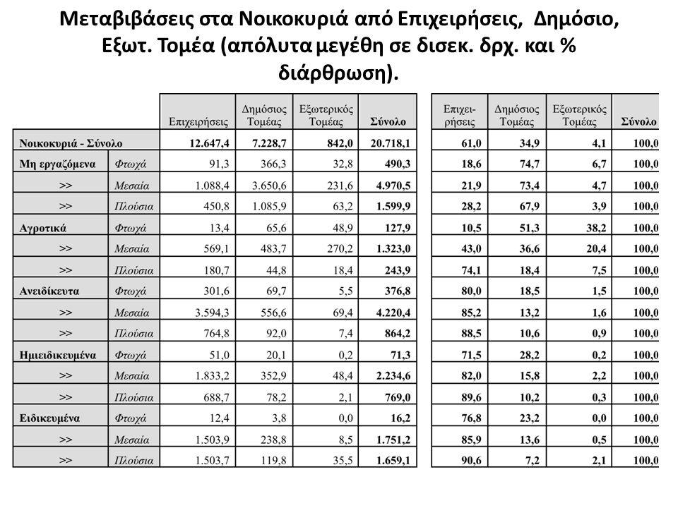 Μεταβιβάσεις στα Νοικοκυριά από Επιχειρήσεις, Δημόσιο, Εξωτ. Τομέα (απόλυτα μεγέθη σε δισεκ. δρχ. και % διάρθρωση).