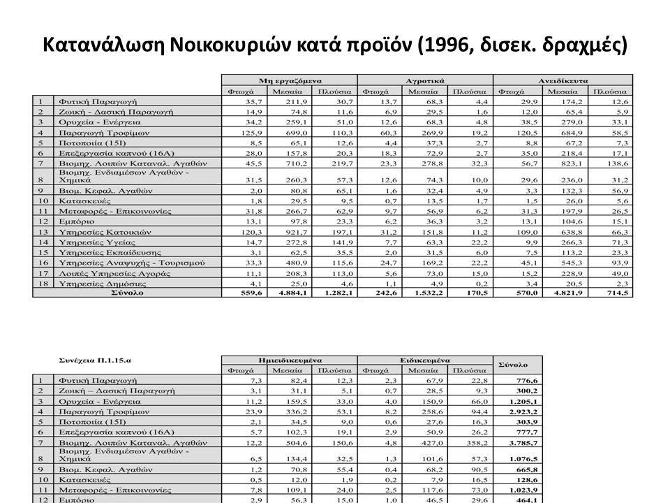 Κατανάλωση Νοικοκυριών κατά προϊόν (1996, δισεκ. δραχμές)