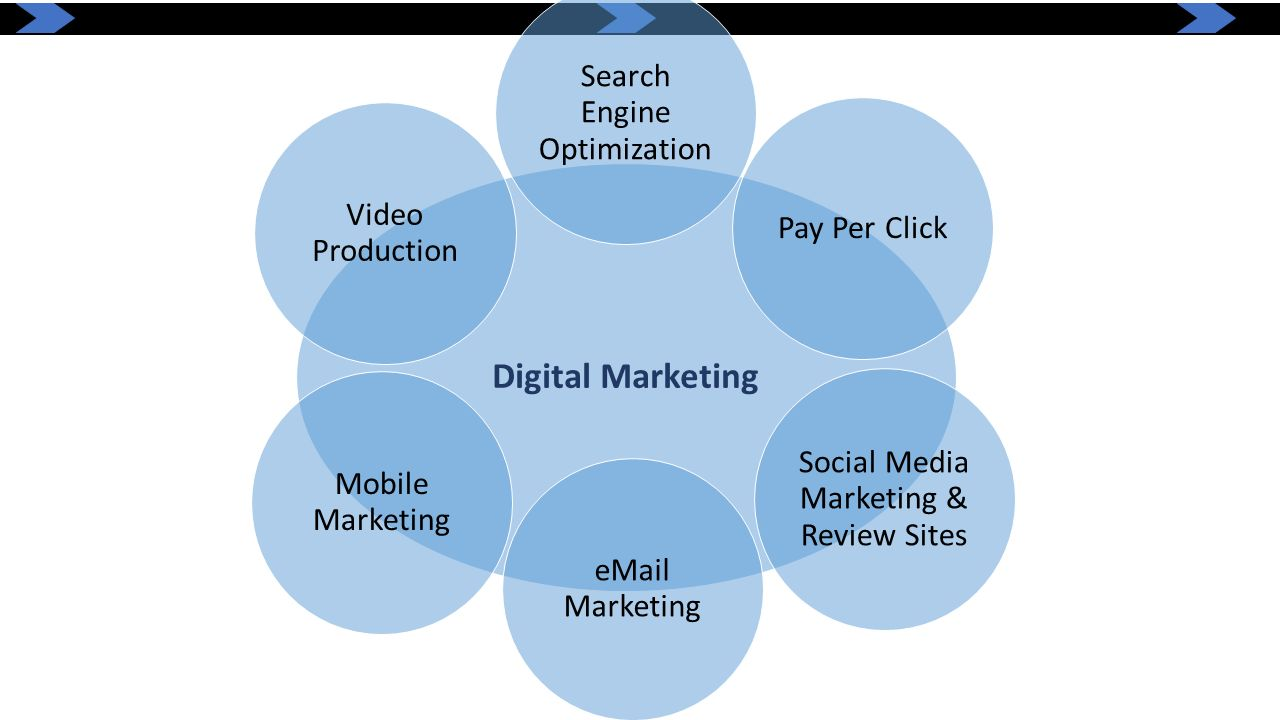 Digital Marketing Search Engine Optimization Pay Per Click Social Media Marketing & Review Sites eMail Marketing Mobile Marketing Video Production