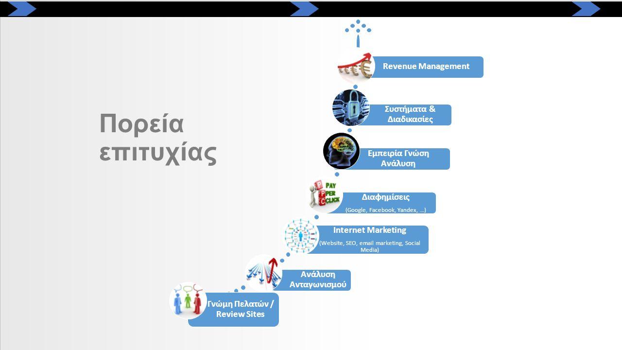 Γνώμη Πελατών / Review Sites Ανάλυση Ανταγωνισμού Internet Marketing (Website, SEO, email marketing, Social Media) Διαφημίσεις (Google, Facebook, Yand