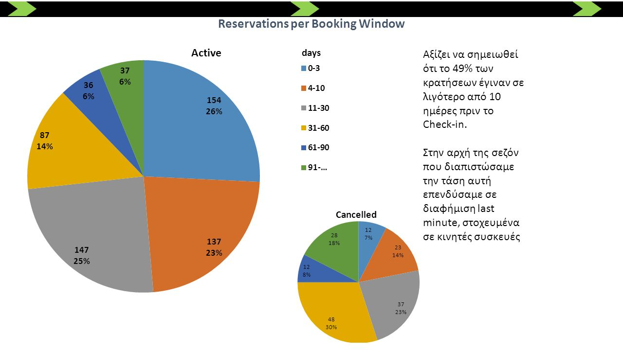 Reservations per Booking Window Αξίζει να σημειωθεί ότι το 49% των κρατήσεων έγιναν σε λιγότερο από 10 ημέρες πριν το Check-in. Στην αρχή της σεζόν πο