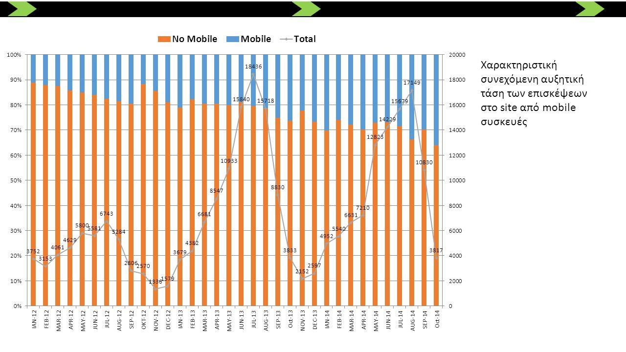 Χαρακτηριστική συνεχόμενη αυξητική τάση των επισκέψεων στο site από mobile συσκευές