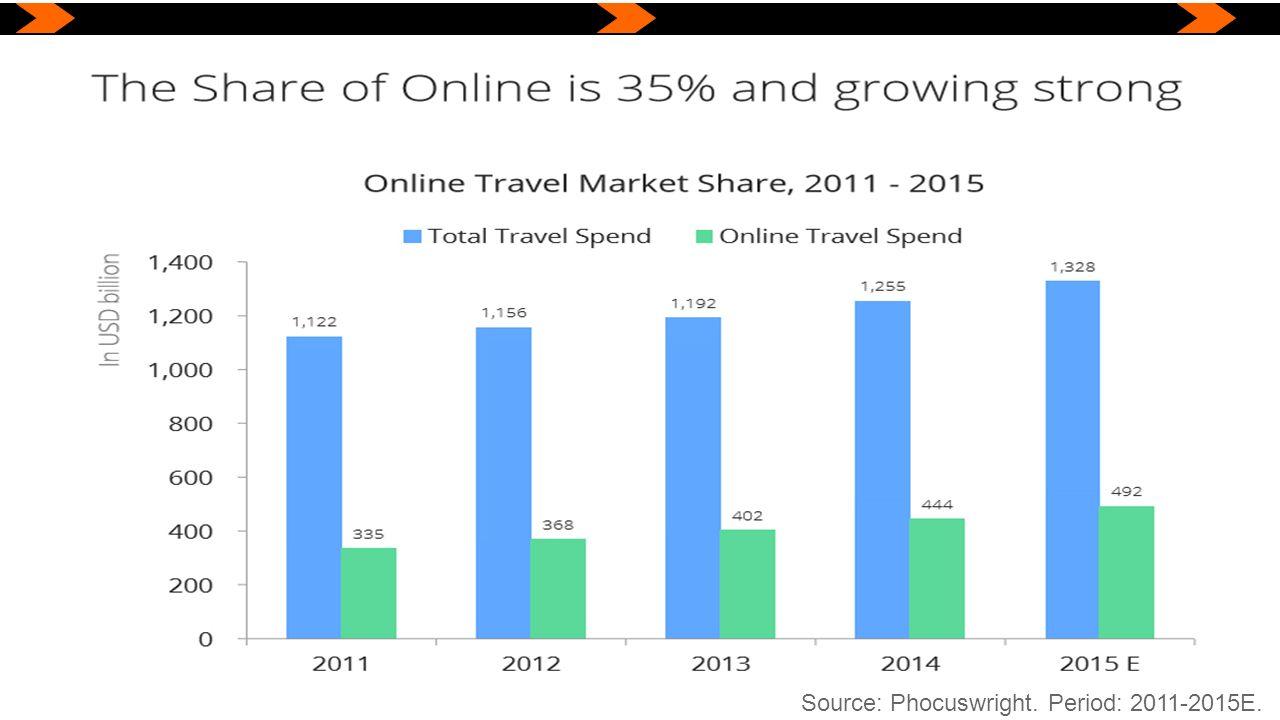 Source: Ipsos MediaCT, Google Travel Study: Traveler's Road to Decision, Jan 2014.