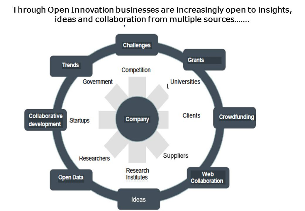 Through Open Innovation businesses are increasingly open to insights, ideas and collaboration from multiple sources…….