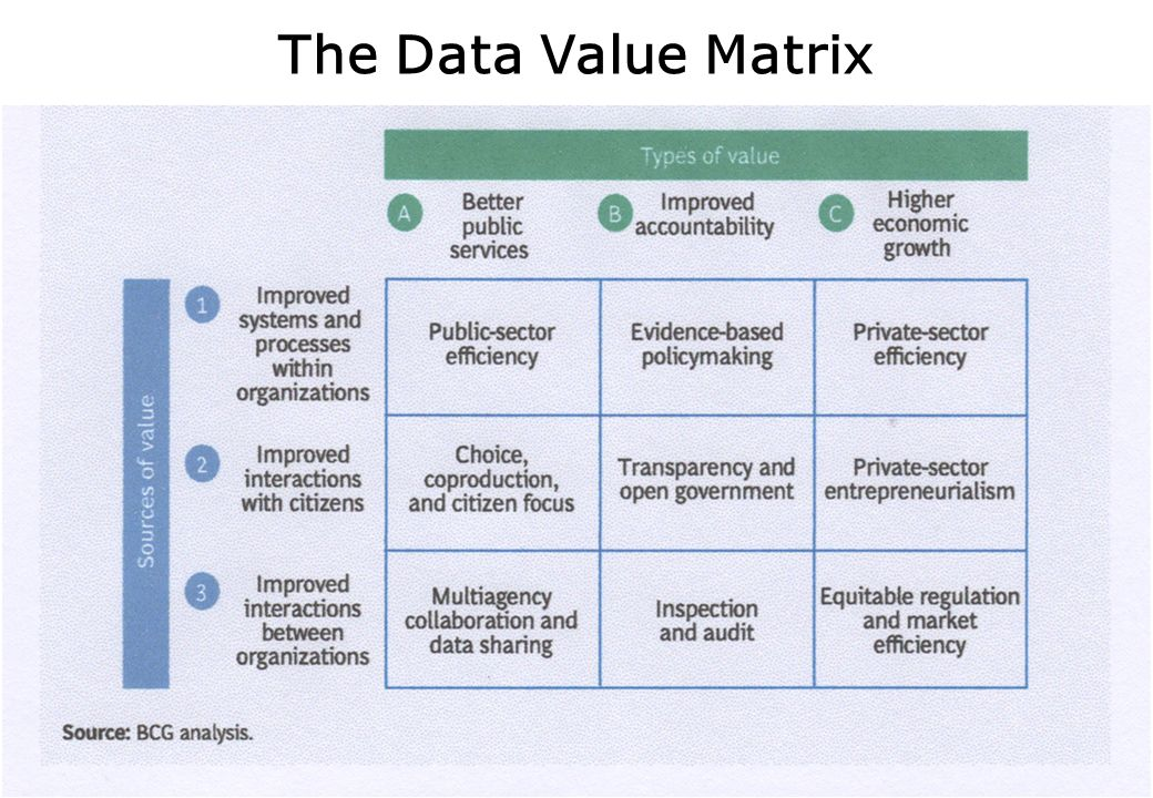 The Data Value Matrix