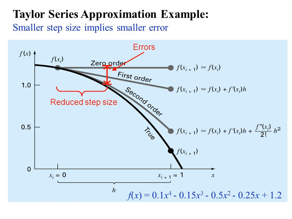 Taylor Series Approximation Example: Smaller step size implies smaller error f(x) = 0.1x 4 - 0.15x 3 - 0.5x 2 - 0.25x + 1.2 Reduced step size Errors