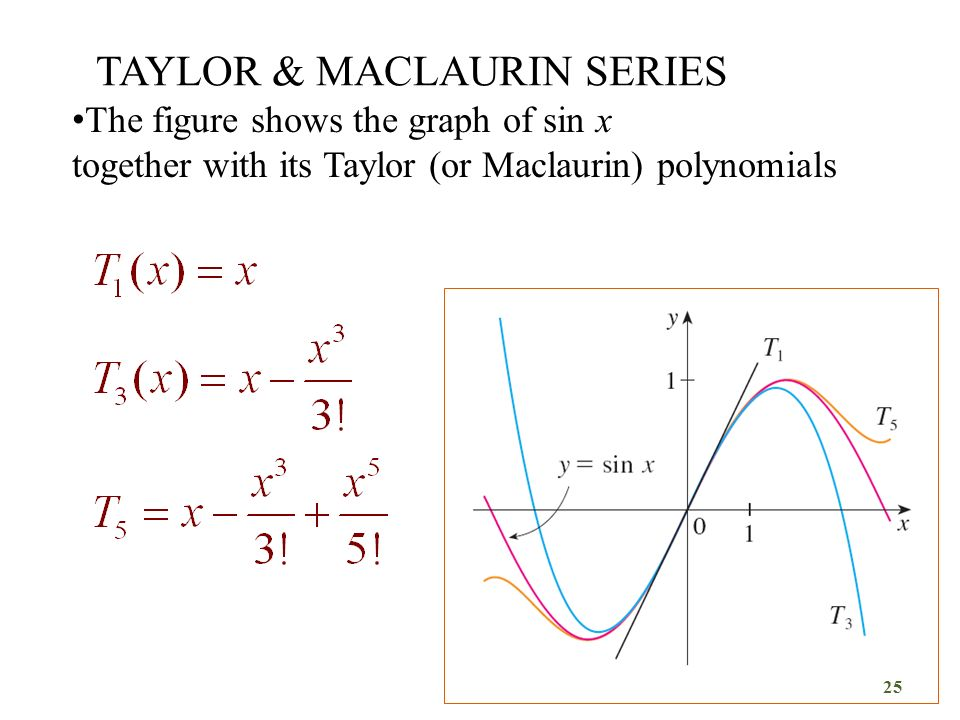 TAYLOR & MACLAURIN SERIES The figure shows the graph of sin x together with its Taylor (or Maclaurin) polynomials 25