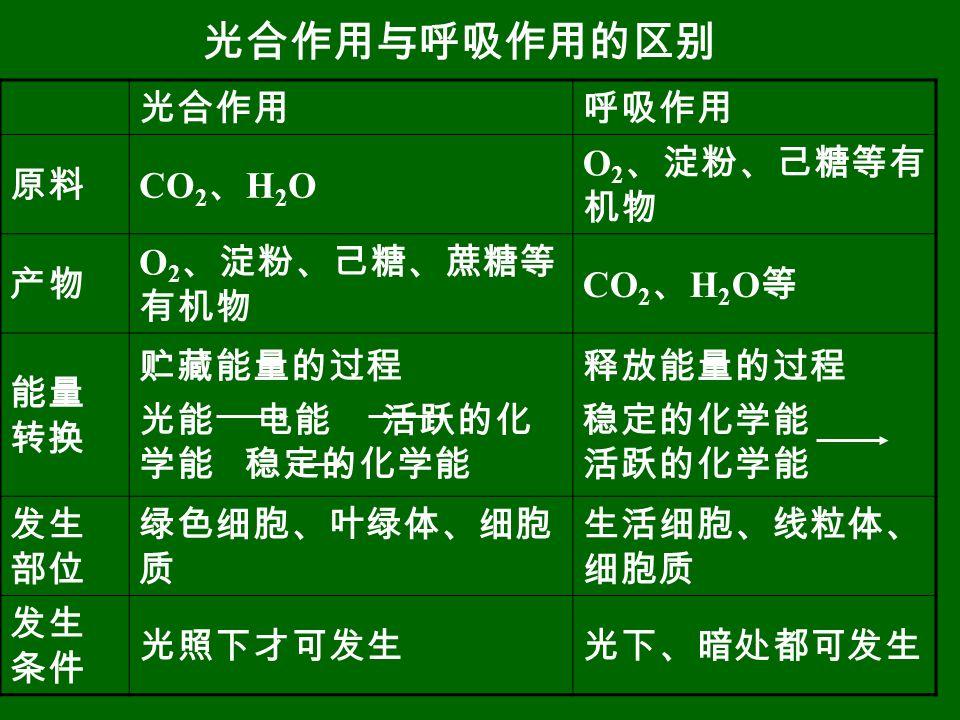光合作用与呼吸作用的区别 光合作用呼吸作用 原料 CO 2 、 H 2 O O 2 、淀粉、己糖等有 机物 产物 O 2 、淀粉、己糖、蔗糖等 有机物 CO 2 、 H 2 O 等 能量 转换 贮藏能量的过程 光能 电能 活跃的化 学能 稳定的化学能 释放能量的过程 稳定的化学能 活跃的化学能 发生 部位 绿色细胞、叶绿体、细胞 质 生活细胞、线粒体、 细胞质 发生 条件 光照下才可发生光下、暗处都可发生