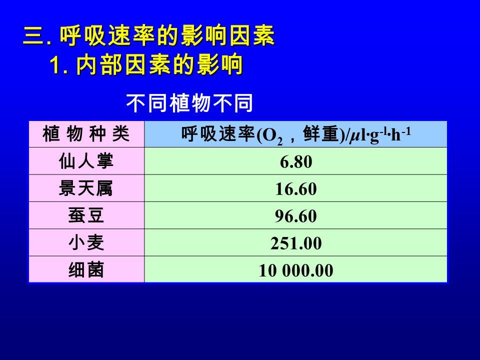 不同植物不同 植 物 种 类植 物 种 类呼吸速率 (O 2 ,鲜重 )/μl·g -l ·h -1 仙人掌 6.80 景天属 16.60 蚕豆 96.60 小麦 251.00 细菌 10 000.00 三.