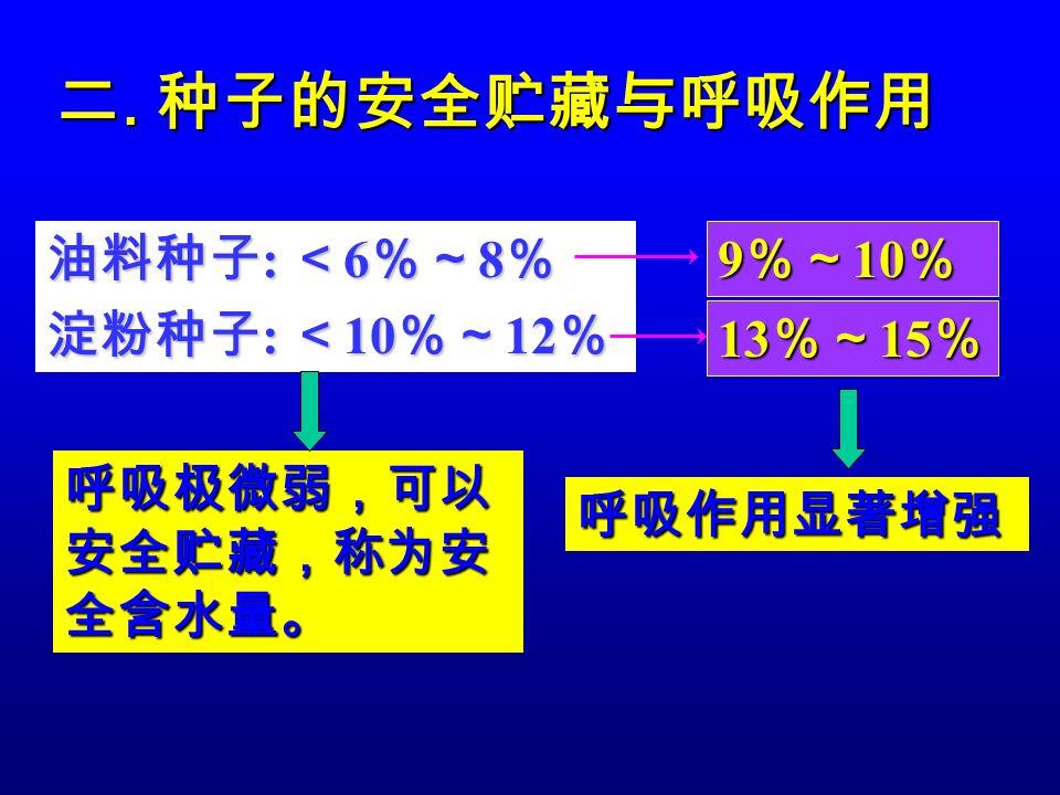 二. 种子的安全贮藏与呼吸作用 油料种子 : < 6 %~ 8 % 淀粉种子 : < 10 %~ 12 % 呼吸极微弱,可以 安全贮藏,称为安 全含水量。 呼吸作用显著增强 9 %~ 10 % 13 %~ 15 %