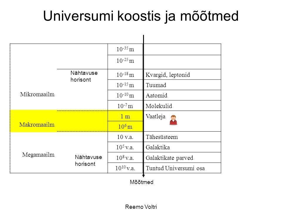 Reemo Voltri Universumi koostis ja mõõtmed Mikromaailm Makromaailm Megamaailm 10 -35 m 10 -25 m 10 -18 mKvargid, leptonid 10 -15 mTuumad 10 -10 mAatomid 10 -7 mMolekulid 1 mVaatleja 10 6 m 10 v.a.Tähesüsteem 10 5 v.a.Galaktika 10 8 v.a.Galaktikate parved 10 10 v.a.Tuntud Universumi osa Mõõtmed Nähtavuse horisont Nähtavuse horisont