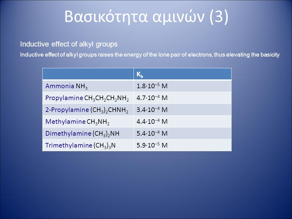 Βασικότητα αμινών (3) Inductive effect of alkyl groups Inductive effect of alkyl groups raises the energy of the lone pair of electrons, thus elevating the basicity KbKb Ammonia NH 3 1.8·10 −5 M Propylamine CH 3 CH 2 CH 2 NH 2 4.7·10 −4 M 2-Propylamine (CH 3 ) 2 CHNH 2 3.4·10 −4 M Methylamine CH 3 NH 2 4.4·10 −4 M Dimethylamine (CH 3 ) 2 NH5.4·10 −4 M Trimethylamine (CH 3 ) 3 N5.9·10 −5 M
