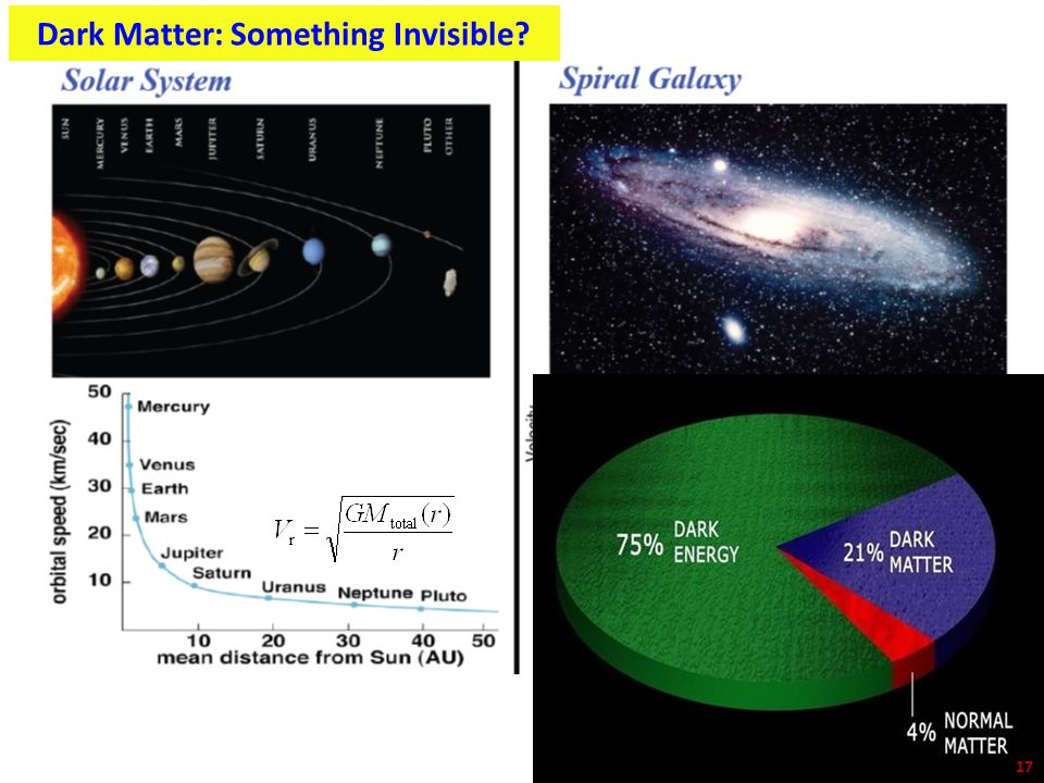 Dark Matter: Something Invisible? 17
