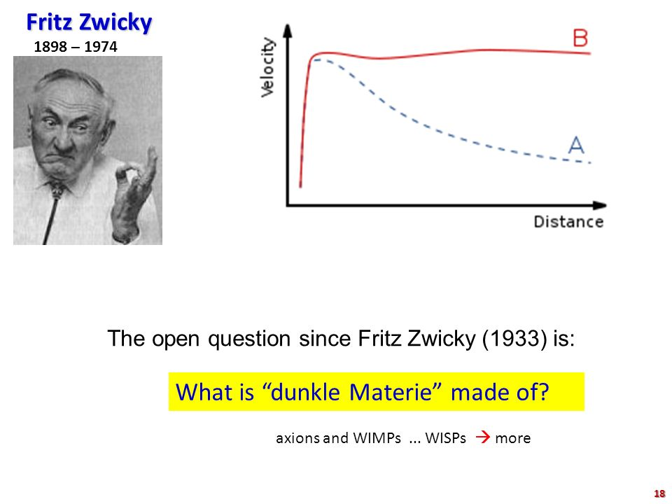 """Fritz Zwicky 1898 – 1974 The open question since Fritz Zwicky (1933) is: What is """"dunkle Materie"""" made of? axions and WIMPs... WISPs  more 18"""