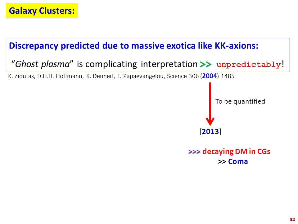 "Galaxy Clusters: Discrepancy predicted due to massive exotica like KK-axions: >> ""Ghost plasma"" is complicating interpretation >> unpredictably ! K. Z"