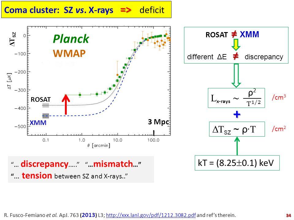 => Coma cluster: SZ vs. X-rays => deficit 3 Mpc ! XMM Planck WMAP ROSAT ΔΤ SZ R. Fusco-Femiano et al. ApJ. 763 ( 2013 ) L3; http://xxx.lanl.gov/pdf/12