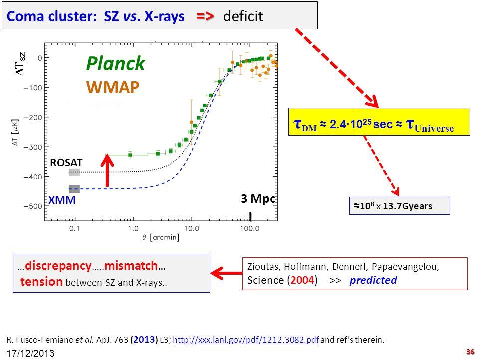 R. Fusco-Femiano et al. ApJ. 763 ( 2013 ) L3; http://xxx.lanl.gov/pdf/1212.3082.pdf and ref's therein.http://xxx.lanl.gov/pdf/1212.3082.pdf … discrepa