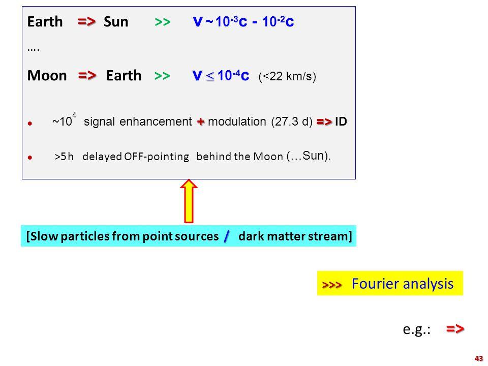 => Earth => Sun >> v ~ 10 -3 c - 10 -2 c …. =>  Moon => Earth >> v  10 -4 c (<22 km/s) +=> ~ 10 4 signal enhancement + modulation (27.3 d) => ID >5