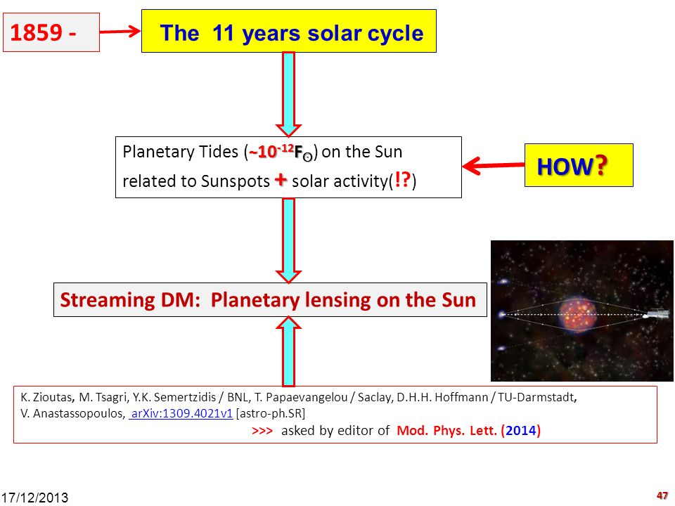 The 11 years solar cycle ~ 10 -12 F ʘ Planetary Tides ( ~ 10 -12 F ʘ ) on the Sun + related to Sunspots + solar activity( !? ) Streaming DM: Planetary