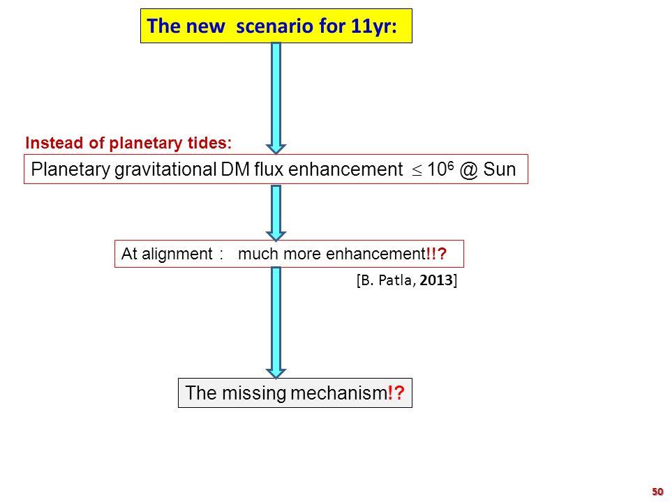 The new scenario for 11yr: The missing mechanism!? [B. Patla, 2013] At alignment : much more enhancement!!? Planetary gravitational DM flux enhancemen