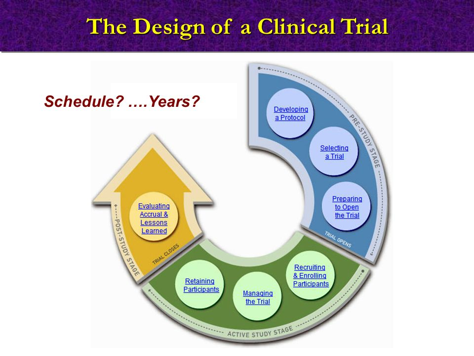 The Design of a Clinical Trial Schedule? ….Years?