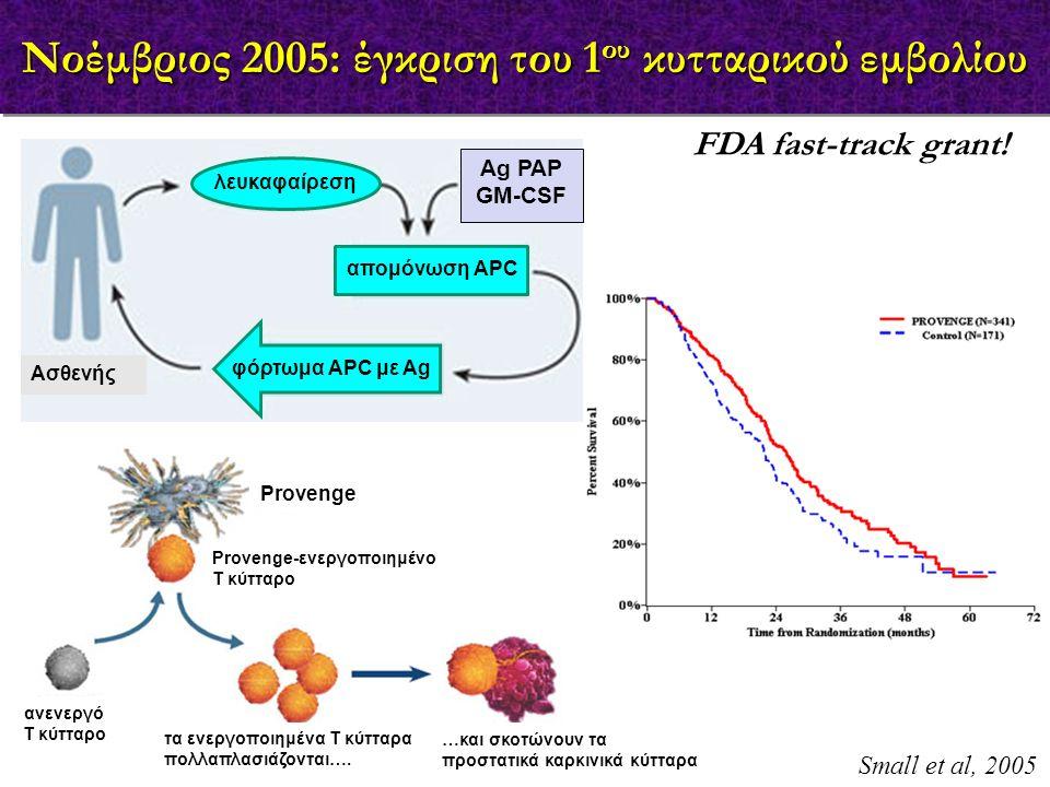 FDA fast-track grant! Νοέμβριος 2005: έγκριση του 1 ου κυτταρικού εμβολίου λευκαφαίρεση απομόνωση APC Ag PAP GM-CSF φόρτωμα APC με Ag Ασθενής Small et