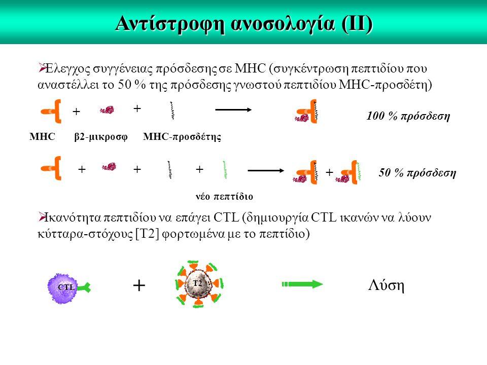 Αντίστροφη ανοσολογία (ΙΙ)  Έλεγχος συγγένειας πρόσδεσης σε MHC (συγκέντρωση πεπτιδίου που αναστέλλει το 50 % της πρόσδεσης γνωστού πεπτιδίου MHC-προσδέτη) + + + + ΜΗC νέο πεπτίδιο MHC-προσδέτηςβ2-μικροσφ 100 % πρόσδεση ++ 50 % πρόσδεση  Ικανότητα πεπτιδίου να επάγει CTL (δημιουργία CTL ικανών να λύουν κύτταρα-στόχους [Τ2] φορτωμένα με το πεπτίδιο) CTL + Λύση T2