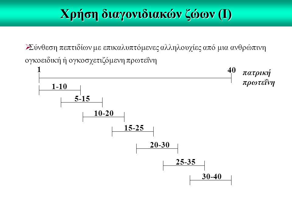 Χρήση διαγονιδιακών ζώων (Ι)  Σύνθεση πεπτιδίων με επικαλυπτόμενες αλληλουχίες από μια ανθρώπινη ογκοειδική ή ογκοσχετιζόμενη πρωτεΐνη πατρική πρωτεΐνη 1 40 1-10 5-15 10-20 15-25 20-30 25-35 30-40