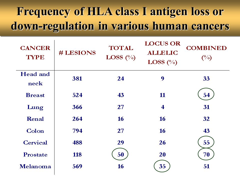 Frequency of HLA class I antigen loss or down-regulation in various human cancers