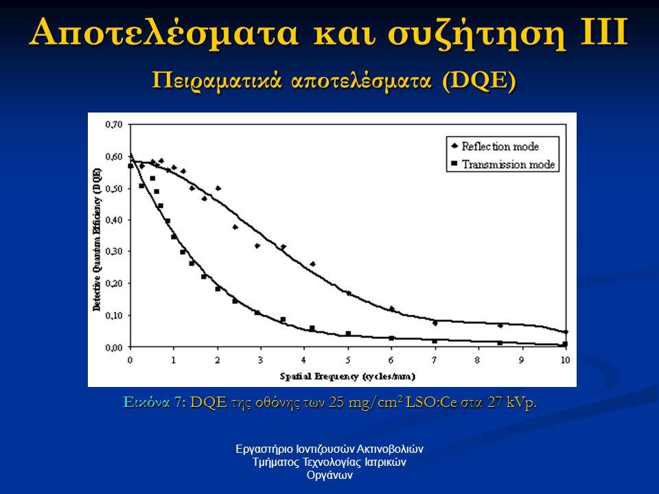 Αποτελέσματα και συζήτηση IΙΙ Πειραματικά αποτελέσματα (DQE) Εικόνα 7: DQE της οθόνης των 25 mg/cm 2 LSO:Ce στα 27 kVp. Εργαστήριο Ιοντιζουσών Ακτινοβ