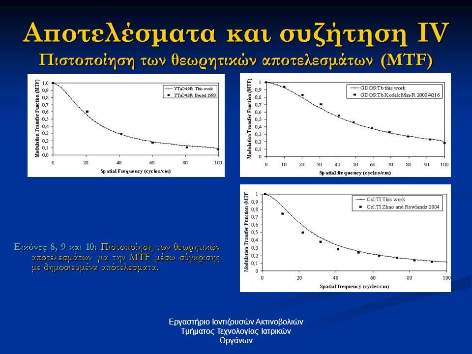 Αποτελέσματα και συζήτηση ΙV Πιστοποίηση των θεωρητικών αποτελεσμάτων (MTF) Εικόνες 8, 9 και 10: Πιστοποίηση των θεωρητικών αποτελεσμάτων για την MTF
